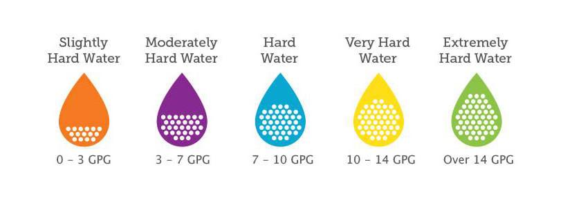 انواع سختی آب